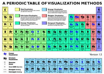 http://www.visual-literacy.org/periodic_table/periodic_table.html